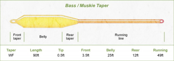 Airflo Super-Dri Bass / Pike Fliegenschnur